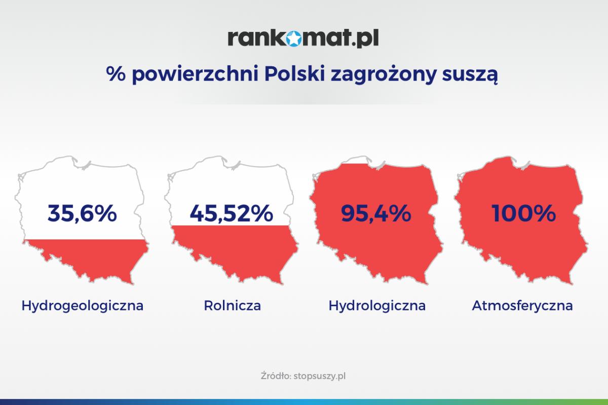 zagrożenie susza Polska