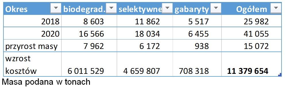 rosną opłaty zaodbiór izagospodarowanie odpadów Szczecin 2020